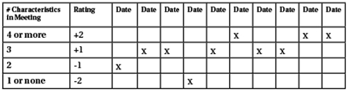 Coaches' Corner CPR Rating Chart
